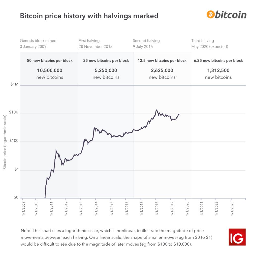 kinijos prekyba bitkoinais 1 lapkričio mėn